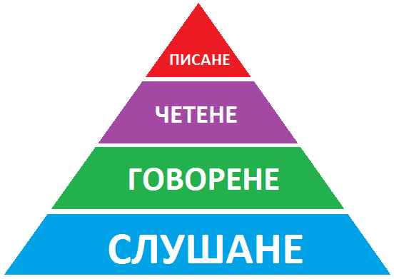 literacy-pyramid